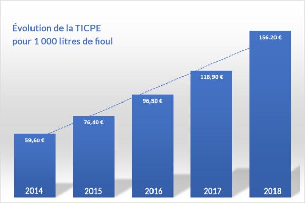 evolution-ticpe-prix-du-fioul-2014-2018-600x400